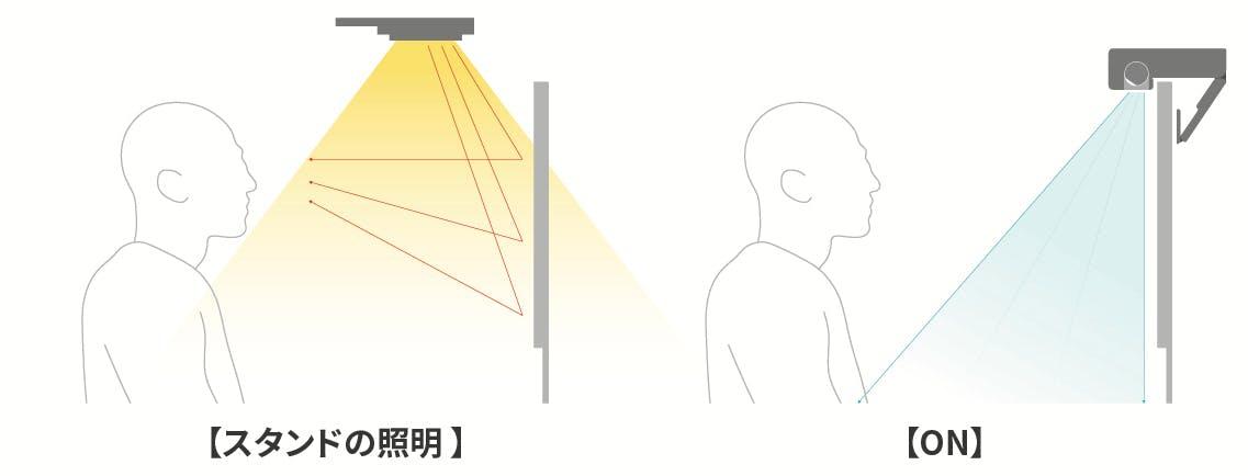 除菌機能付きスマートデスクランプ【ON】